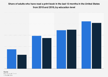 Printed book readers in the U.S. 2018, by education level