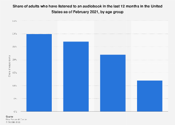 Audiobook listeners in the U.S. 2018, by age group