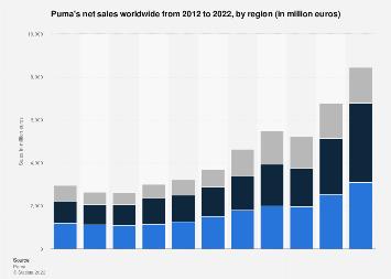 puma s net sales by region worldwide 2019 statista net sales by region worldwide 2019