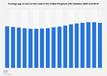 Average age of cars on the road in the United Kingdom (UK), 2000-2016
