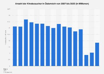 Kinobesucher in Österreich bis 2017