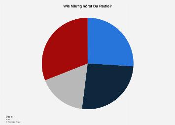 Umfrage zur Häufigkeit, mit der Kinder in Deutschland Radio hören 2016