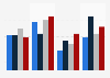 Häufigkeit, mit der Kinder in Deutschland Radio hören 2014 (nach Altersgruppen)