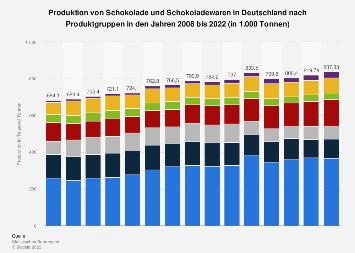 Produktion von Schokolade in Deutschland nach Produktgruppen bis 2018