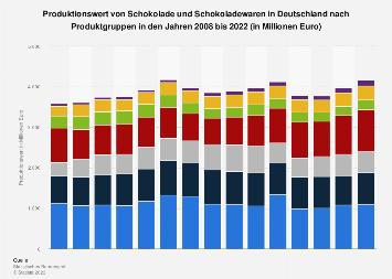 Produktionswert von Schokolade in Deutschland nach Produktgruppen bis 2018