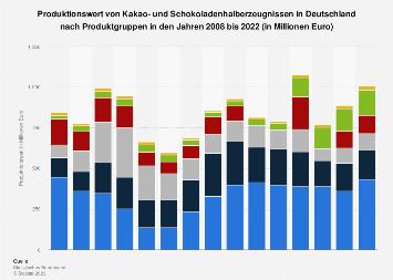 Produktionswert von Kakao- und Schokoerzeugnissen in Deutschland bis 2018