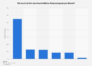 Umfrage unter Onlinemarktplatzhändlern zur Retourenquote in Deutschland 2016