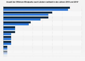 Offshore-Windenergie - Anzahl der Windparks nach Ländern weltweit 2018