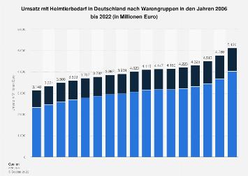 Umsatz mit Heimtierbedarf in Deutschland nach Warengruppen bis 2018