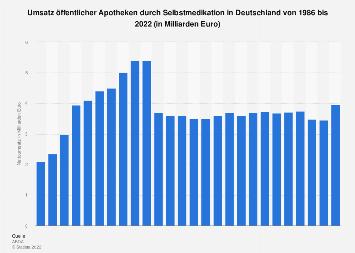 Umsatz öffentlicher Apotheken durch Selbstmedikation in Deutschland bis 2016