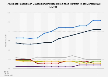 Anteil der Haushalte in Deutschland mit Haustieren nach Tierarten bis 2017