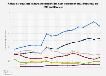 Anzahl der Haustiere in deutschen Haushalten nach Tierarten bis 2018