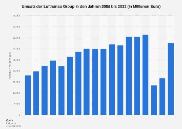 Umsatz der Lufthansa Group bis 2018