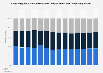Haushaltsgröße der Haustierhalter in Deutschland bis 2017
