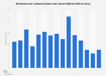 Börsenkurs der Lufthansa-Aktie bis 2018