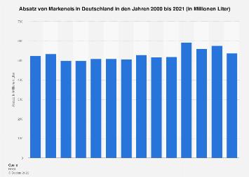 Absatz von Markeneis in Deutschland bis 2016
