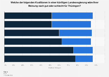 Bewertung unterschiedlicher Regierungskoalitionen in Thüringen 2019