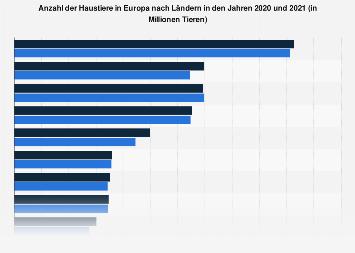 Haustiere in Europa nach Ländern bis 2017