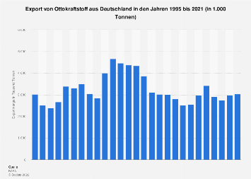 Export von Ottokraftstoff aus Deutschland bis 2017