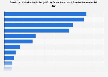 Volkshochschulen (VHS) in Deutschland nach Bundesländern 2017