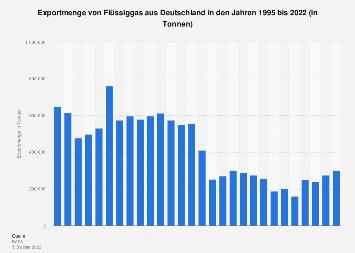 Exportmenge von Flüssiggas aus Deutschland bis 2018