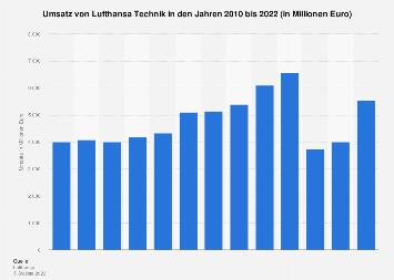 Umsatz von Lufthansa Technik bis 2018