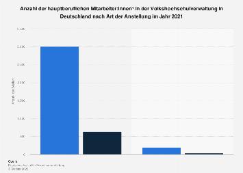 Hauptberufliche Mitarbeiter in der Volkshochschulverwaltung in Deutschland 2015