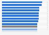 Durchschnittliche Teilnehmerzahl je Volkshochschulkurs (VHS) nach Bundesländern 2017