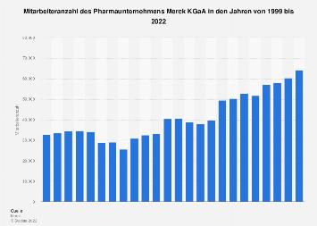 Mitarbeiteranzahl der Merck KGaA bis 2017