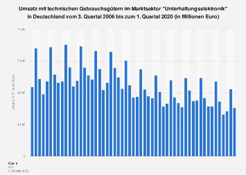 Umsatz im Marktsektor Unterhaltungselektronik in Deutschland bis Q1 2018