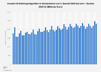 Umsatz im Marktsektor Elektrogroßgeräte in Deutschland bis Q4 2017