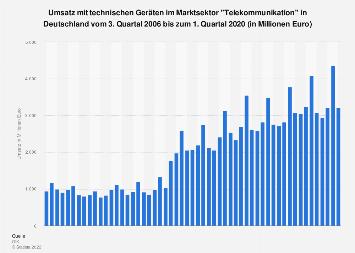 Umsatz mit Geräten im Marktsektor Telekommunikation in Deutschland bis Q3 2018
