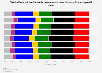 Sonntagsfrage zur Bundestagswahl nach einzelnen Instituten 2018