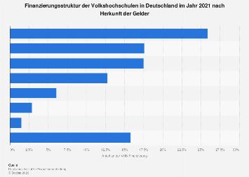 Finanzierungsstruktur der Volkshochschulen (VHS) in Deutschland 2017