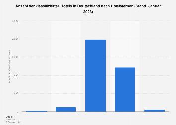 Klassifizierte Hotels in Deutschland nach Anzahl der Hotelsterne 2019
