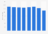 Mitarbeiterzahl der KLM Group bis 2018