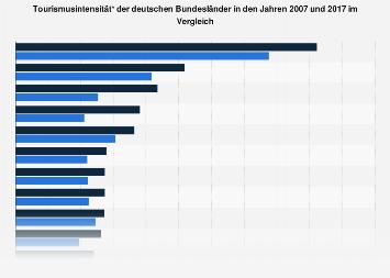 Tourismusintensität der deutschen Bundesländer in 2007 und 2017