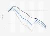 ifo Weltwirtschaftsklima-Indikator bis 1. Quartal 2019