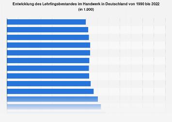 Handwerk - Lehrlingsbestand in Deutschland bis 2018