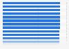 Betriebe im Friseurhandwerk in Deutschland bis 2017