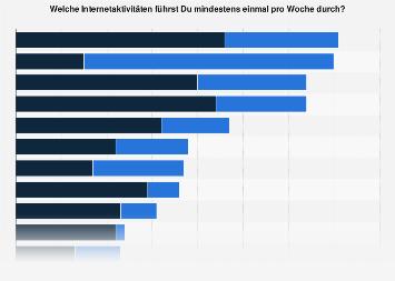 Regelmäßige Internetaktivitäten von Kindern in Deutschland 2018