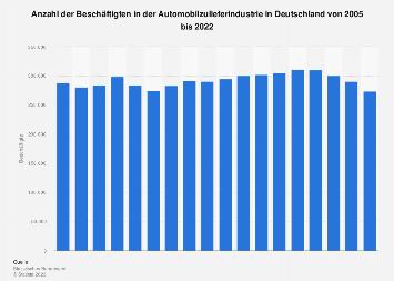 Beschäftigtenzahl in der deutschen Automobilzulieferindustrie bis 2018