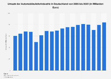 Umsatz in der deutschen Automobilzulieferindustrie bis 2016