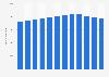 Beschäftigtenzahl in der deutschen Automobilindustrie bis 2017