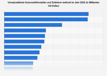 Umsatzstärkste Automobilhersteller und Zulieferer in 2018