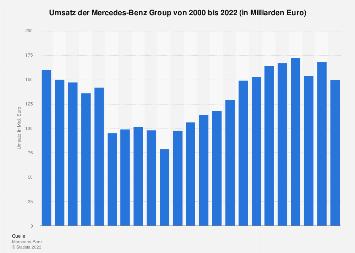 Umsatz der Daimler AG bis 2017
