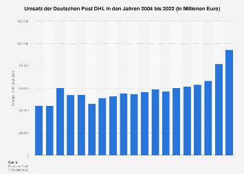 Umsatz von Deutsche Post DHL bis 2017