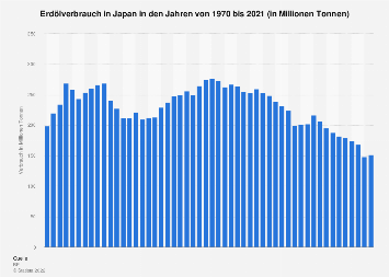 Erdölverbrauch in Japan bis 2016