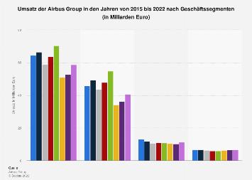 Umsatz der Airbus Group nach Segmenten bis 2018