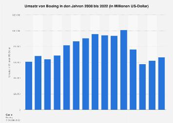 Umsatz von Boeing bis 2016